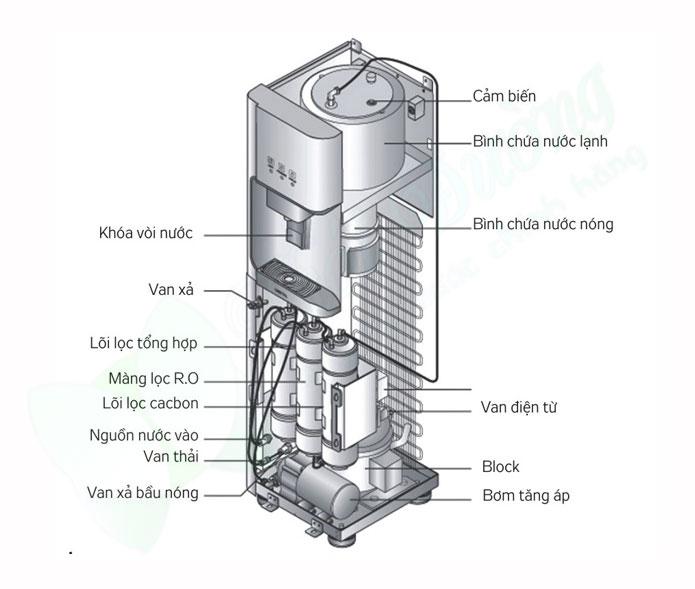 Cách hoạt động của cây nước nóng lạnh