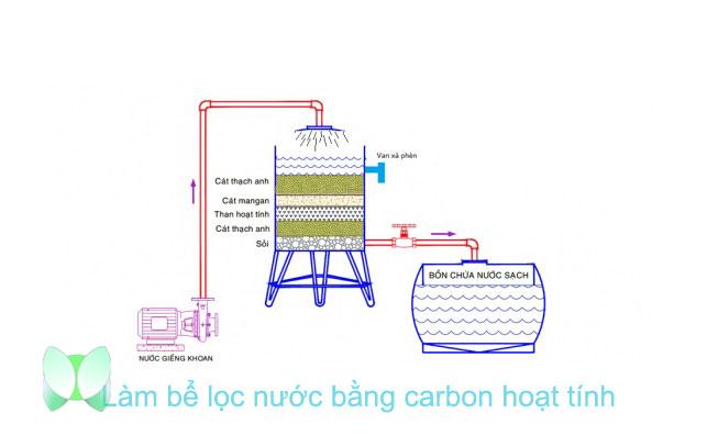 Cách làm bể lọc nước bằng carbon hoạt tính