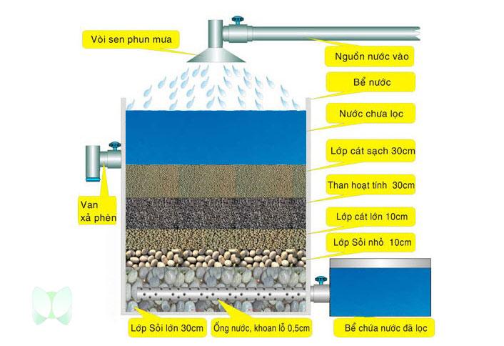 Sơ đồ làm bể lọc nước bằng than hoạt tính